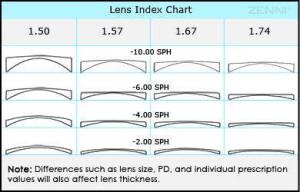 Index-Comparison